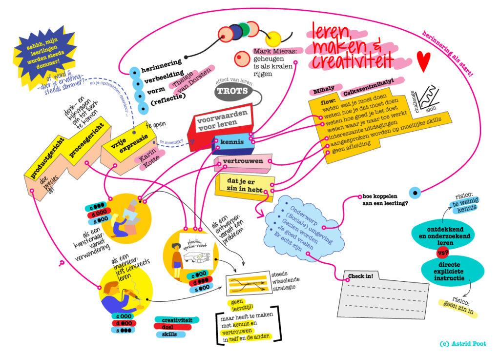 Leren en creativiteit: de rommelige kluwen theorie